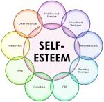 Como Aumentar la AutoEstima - Mensajes Subliminales